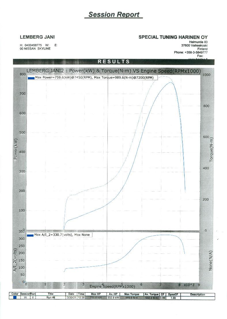 Finnish RB26 pushing over +1000 hp!!! - GT-R Register